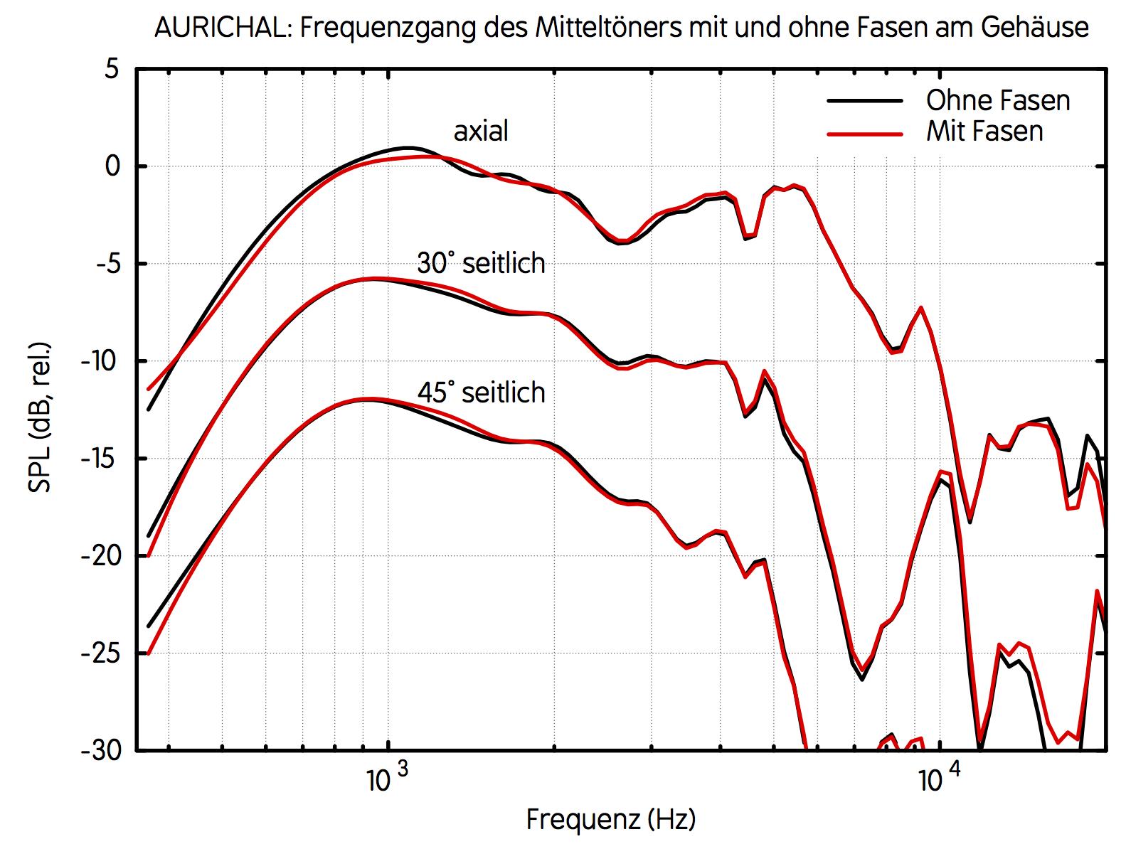 ATC75-150_bafflechamfer_frequencyresponse_HIBA