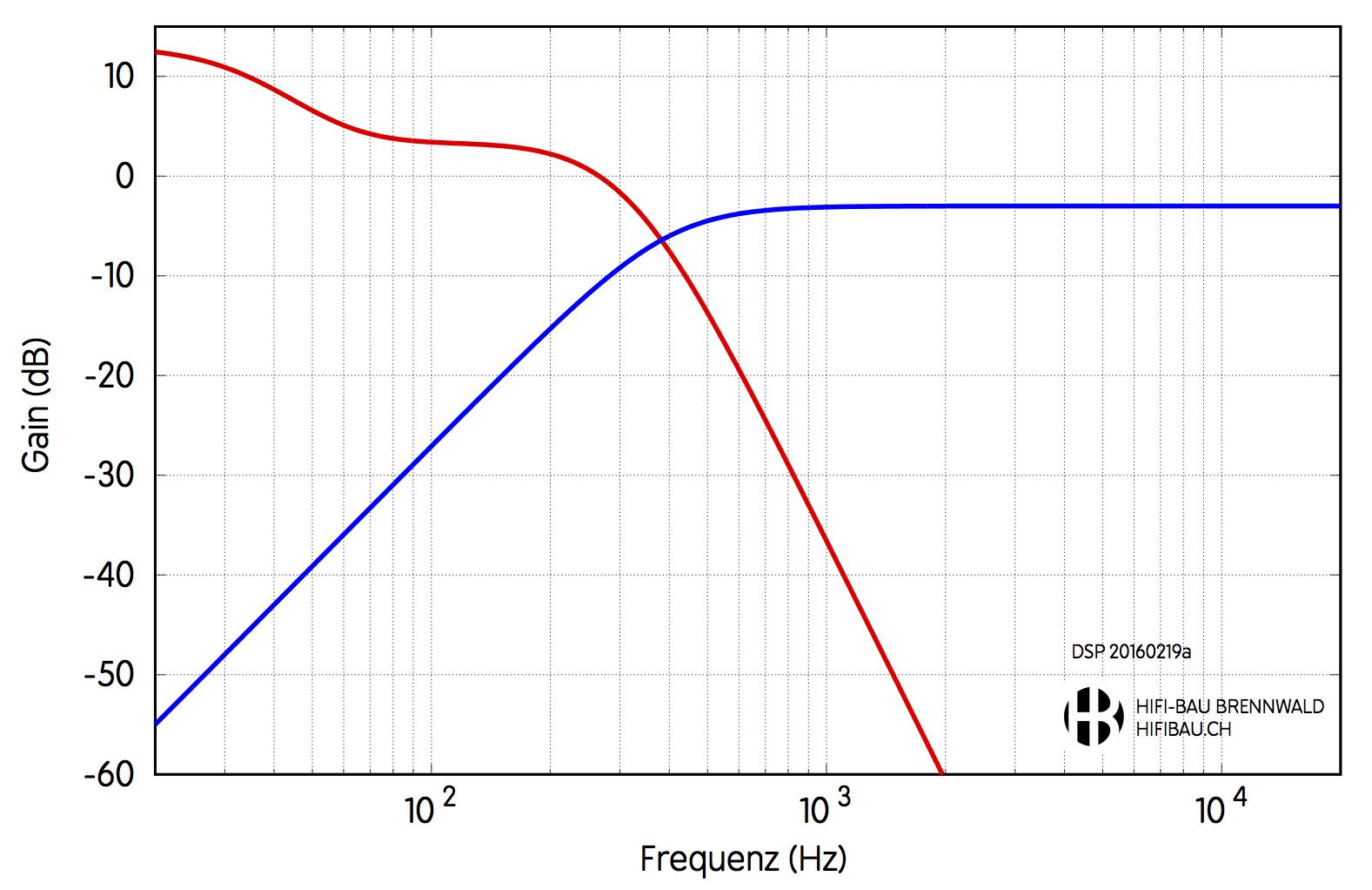 Filterfunktionien der DSP Filter für die Aurichal