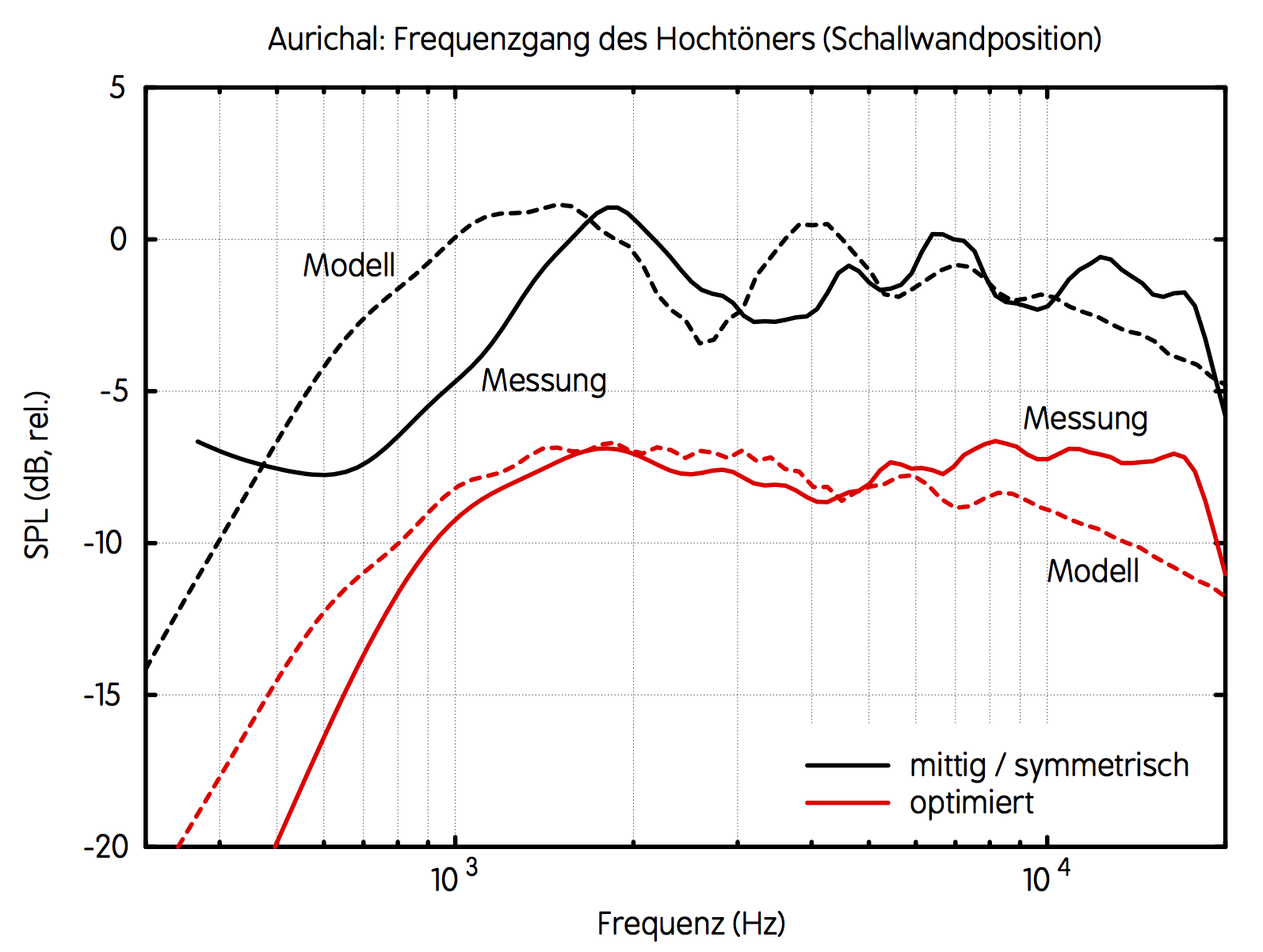 SS6640BE_bafflediffraction_measured_vs_simulated_HIBA