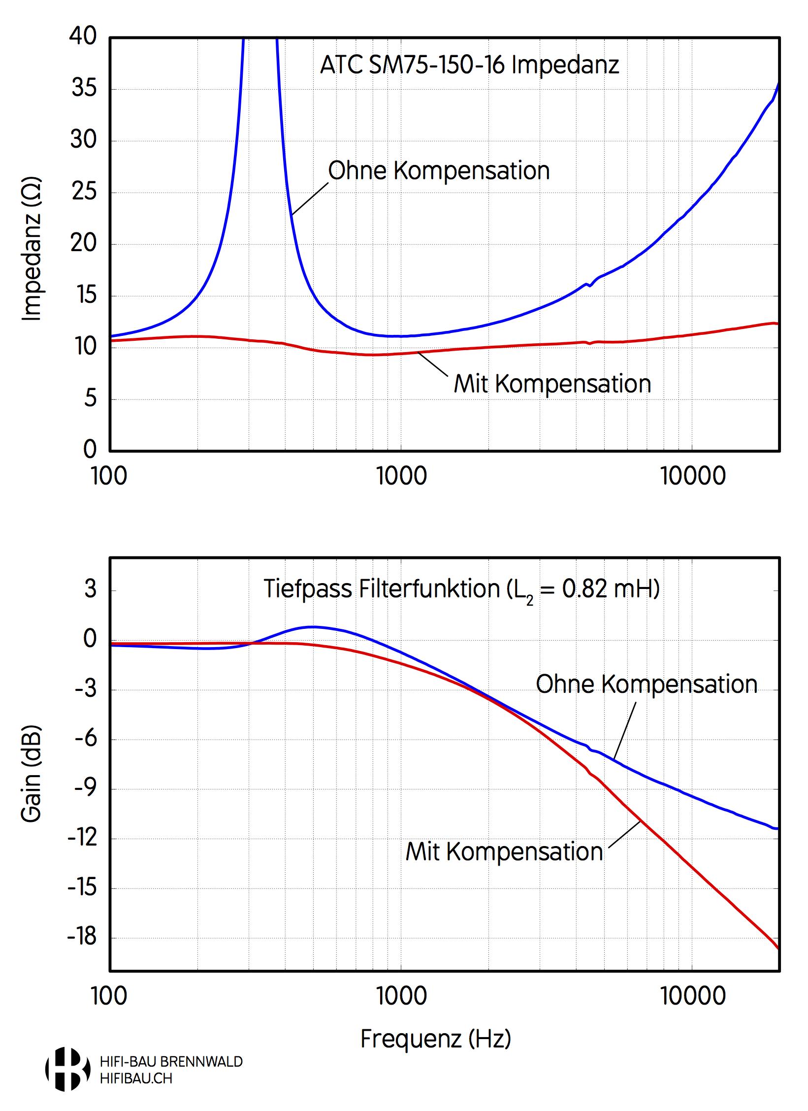 Wirkung der Impedanzkorrektur für den ATC SM75-150 Mitteltöner in der Aurichal