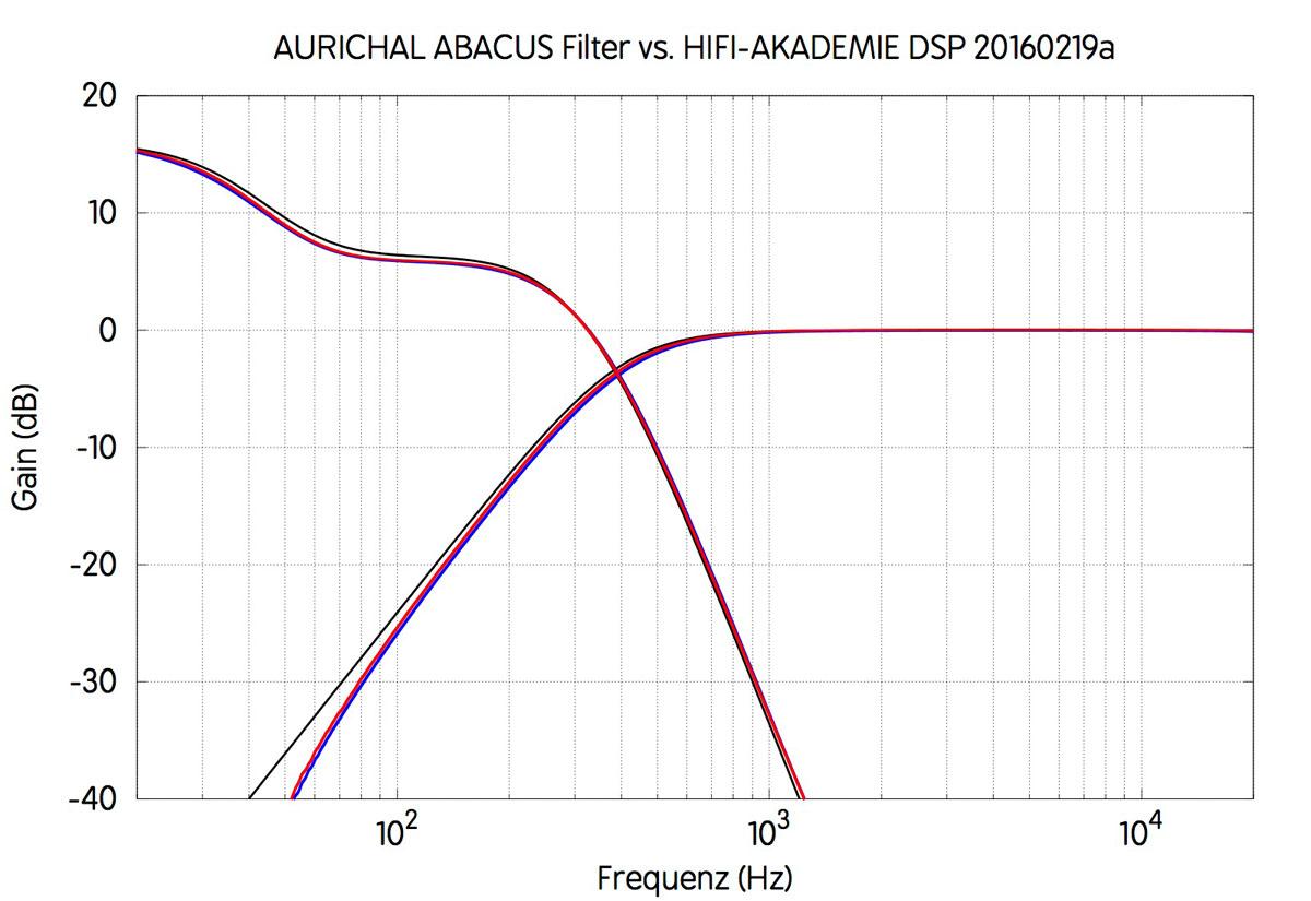 Transferfunktionen der Aurichal-Aktivfilter: DSP (schwarze Kurve) vs. Abacus-Analogfilter (links und rechts: rote und blaue Kurven).